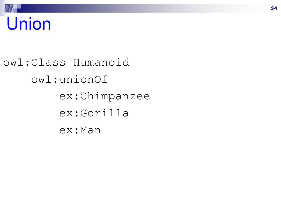 owl:Class Humanoid owl:unionOf ex:Chimpanzee ex:Gorilla ex:Man