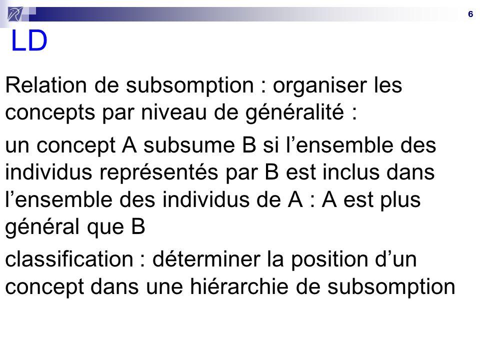LD Relation de subsomption : organiser les concepts par niveau de généralité :
