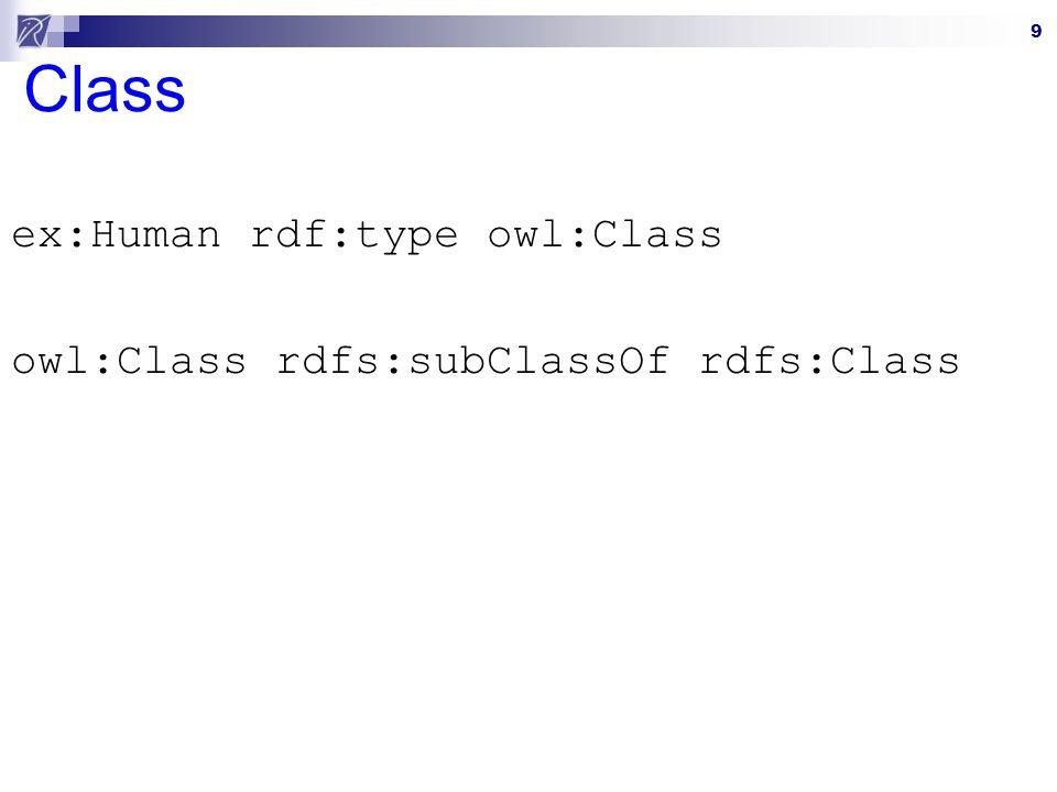 ex:Human rdf:type owl:Class owl:Class rdfs:subClassOf rdfs:Class