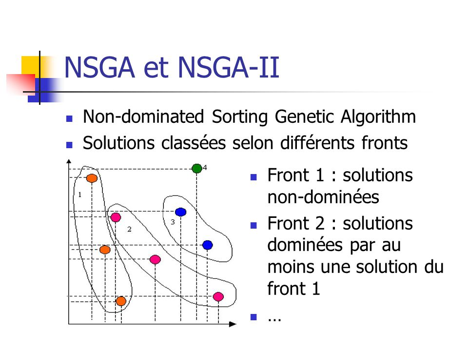 NSGA et NSGA-II Non-dominated Sorting Genetic Algorithm
