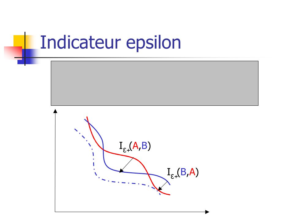 Indicateur epsilon I (A,B) ε+ I (B,A) ε+