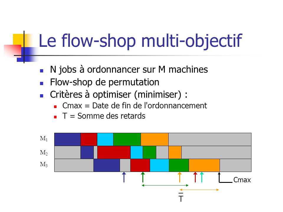 Le flow-shop multi-objectif
