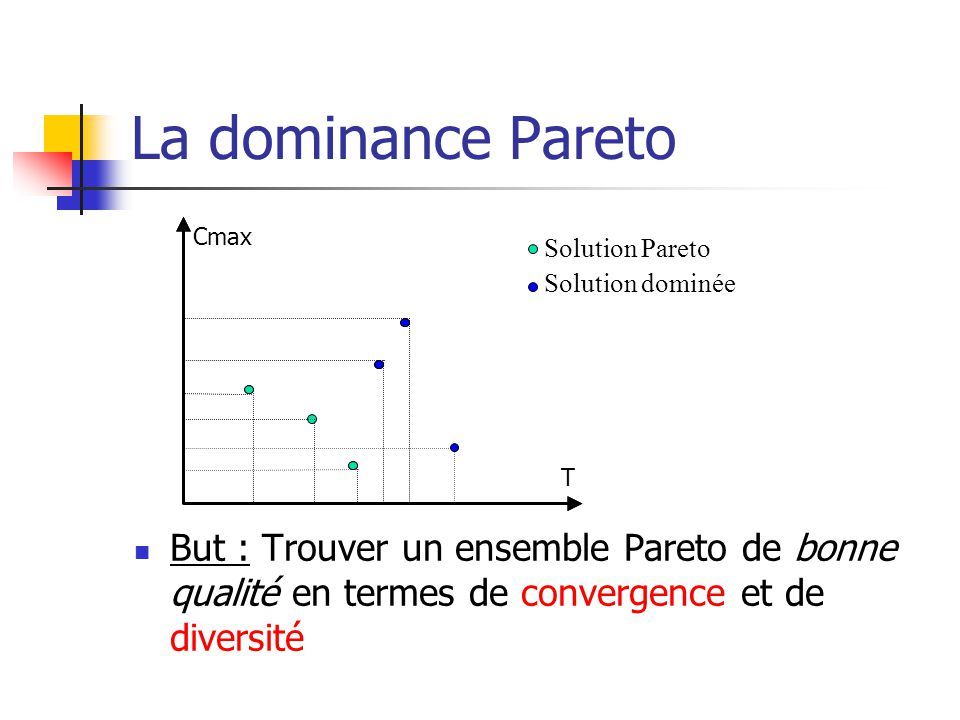 La dominance Pareto Solution Pareto. Solution dominée. T. Cmax.