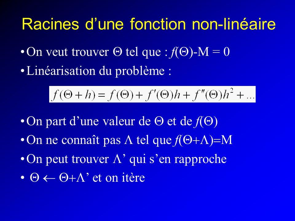 Racines d'une fonction non-linéaire