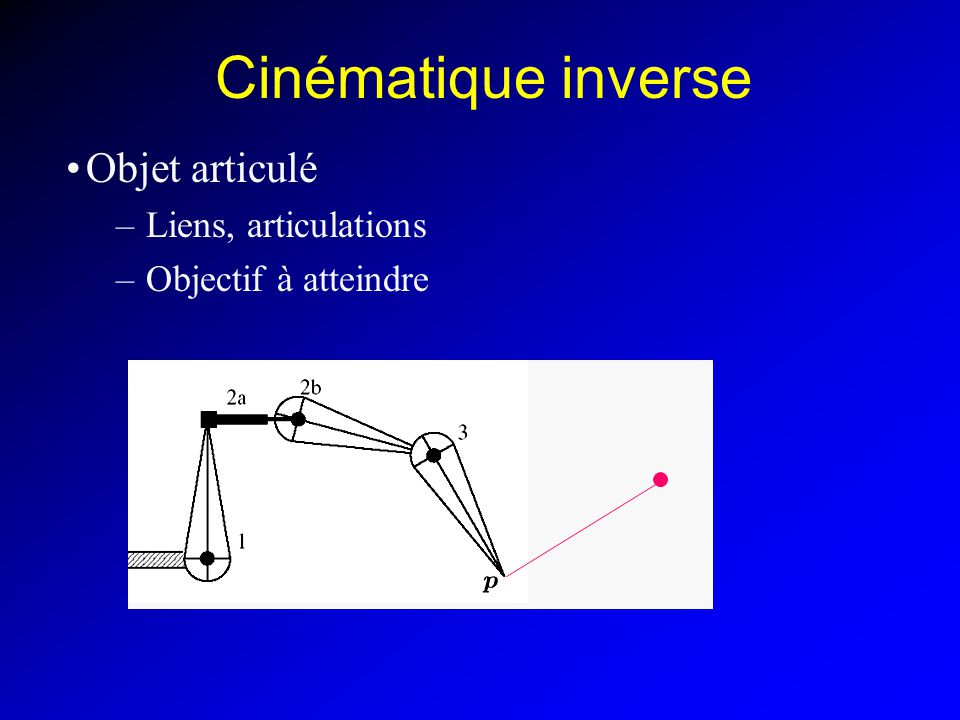 Cinématique inverse Objet articulé Liens, articulations