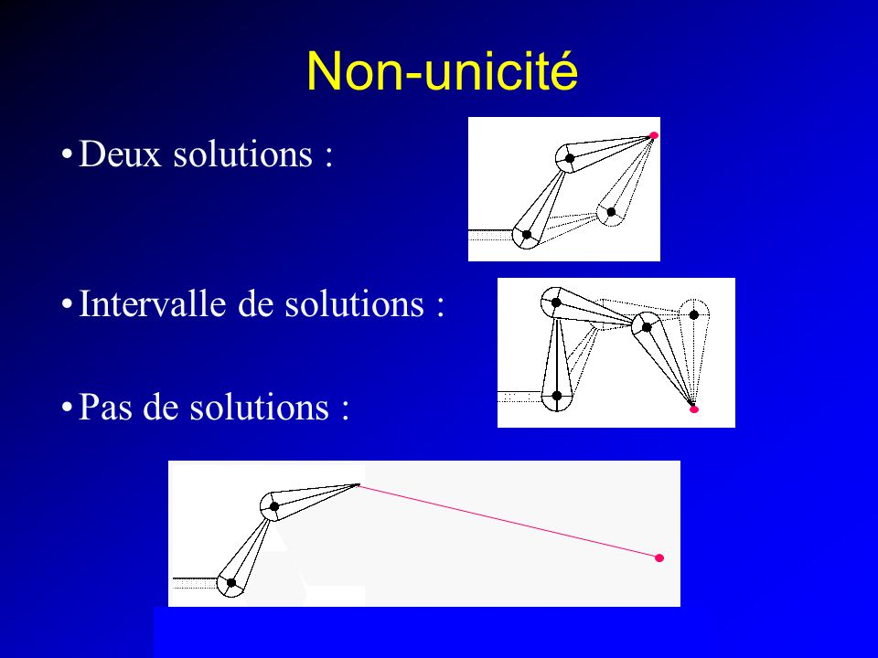Non-unicité Deux solutions : Intervalle de solutions :