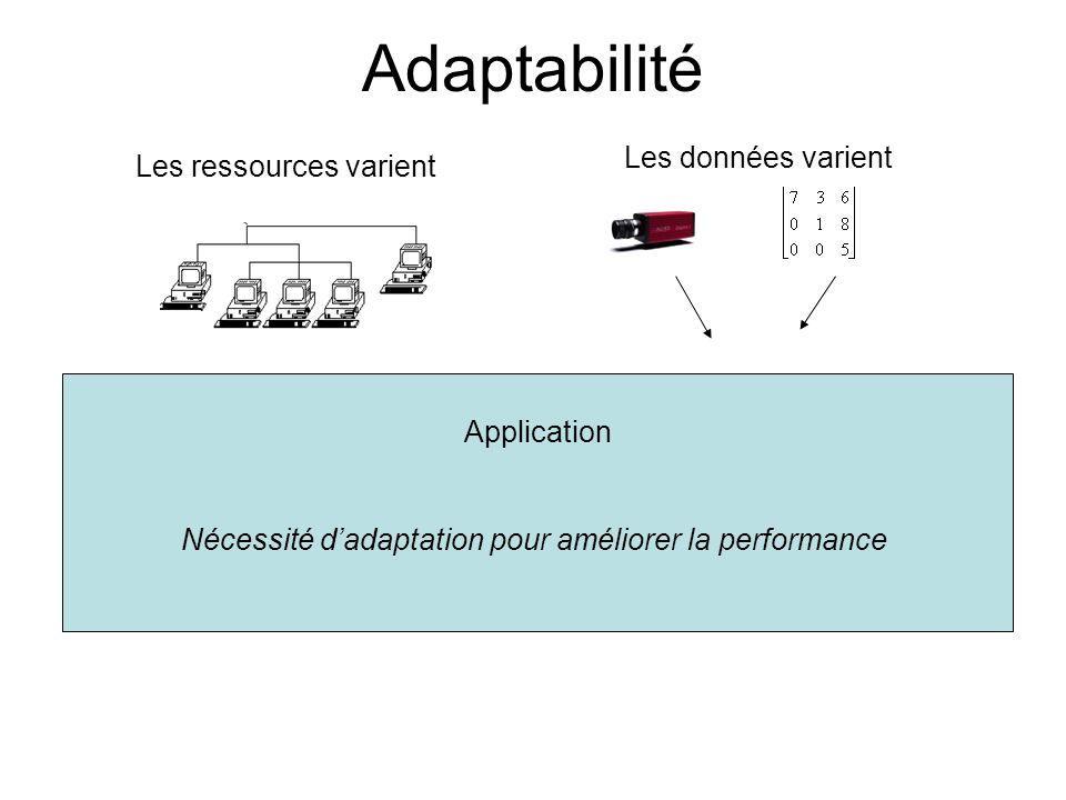 Adaptabilité Les données varient Les ressources varient Application