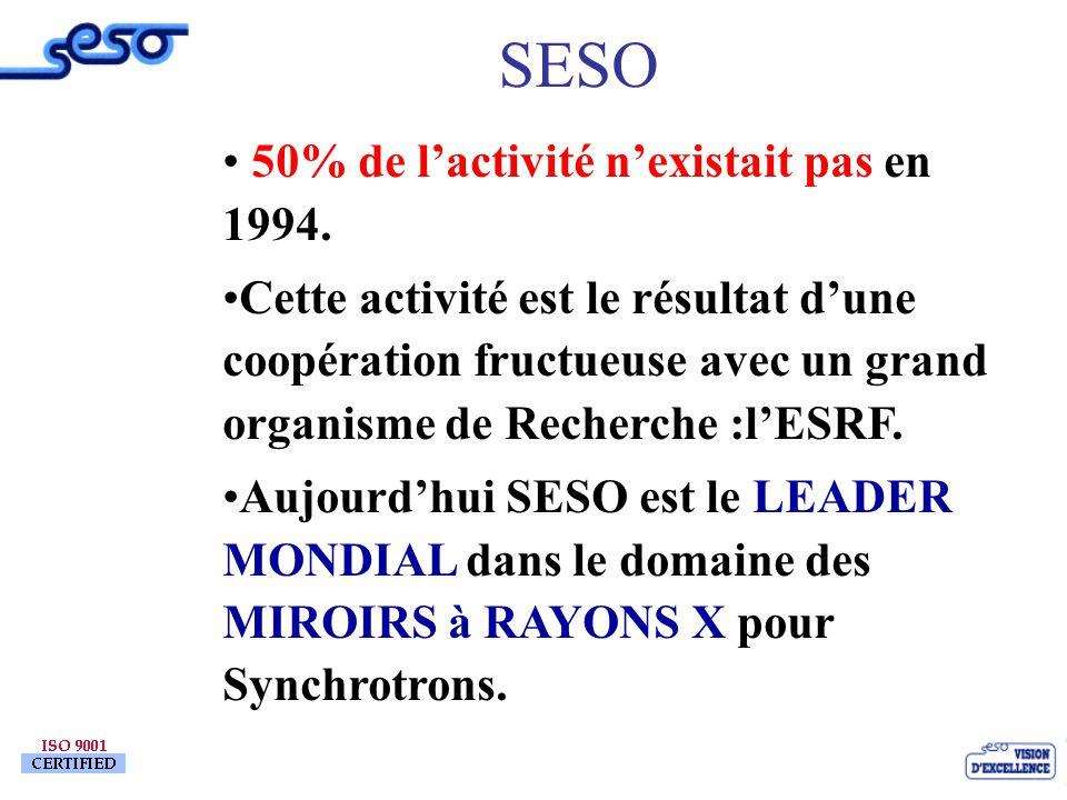 SESO 50% de l'activité n'existait pas en 1994.