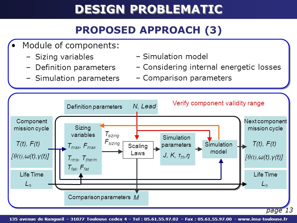 DESIGN PROBLEMATIC PROPOSED APPROACH (3) Module of components: