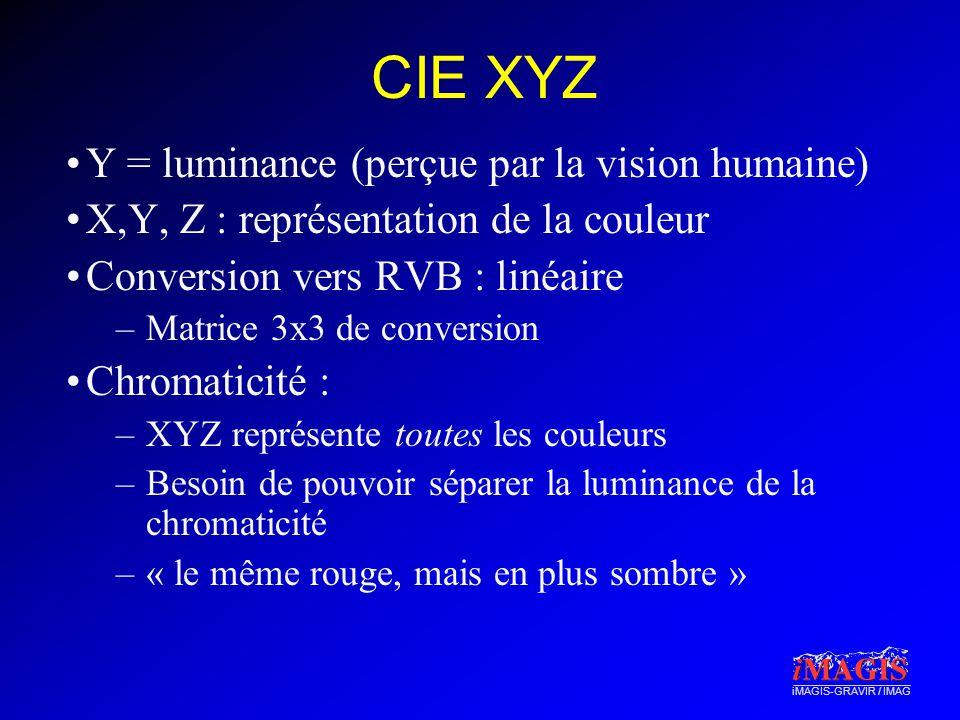 CIE XYZ Y = luminance (perçue par la vision humaine)