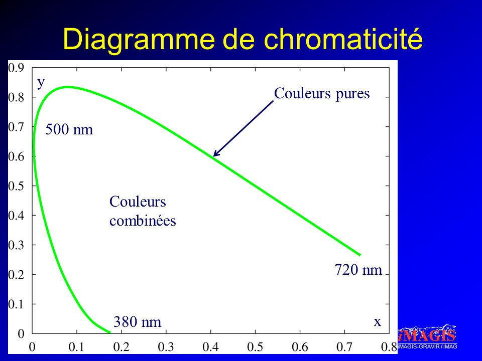 Diagramme de chromaticité
