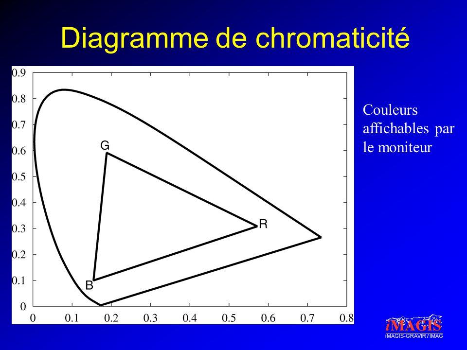 Diagramme de chromaticité