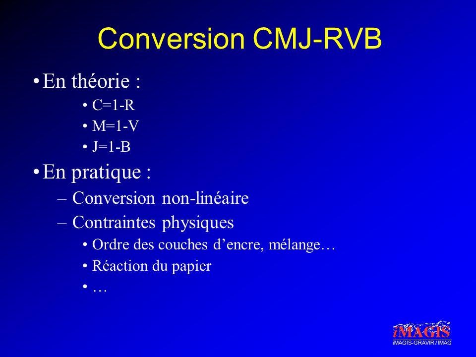 Conversion CMJ-RVB En théorie : En pratique : Conversion non-linéaire