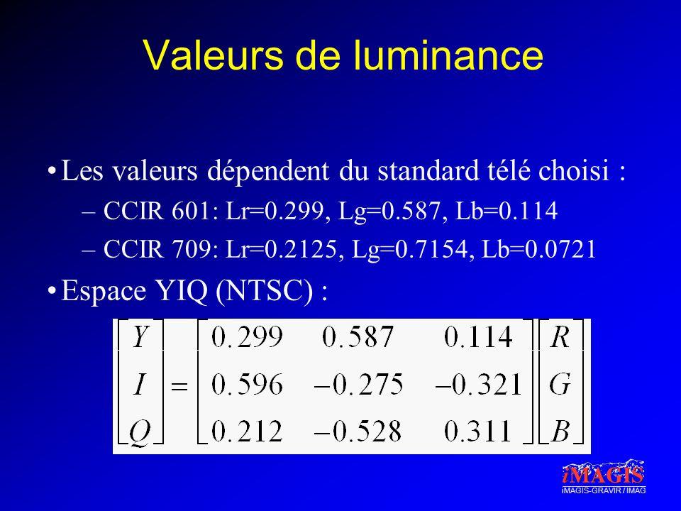 Valeurs de luminance Les valeurs dépendent du standard télé choisi :