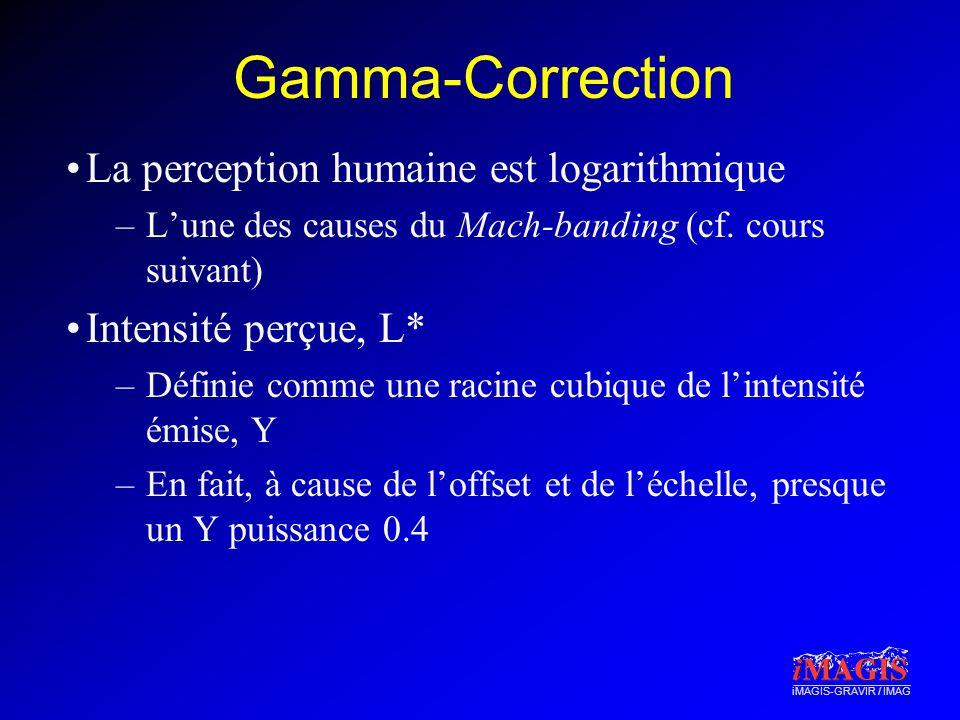 Gamma-Correction La perception humaine est logarithmique