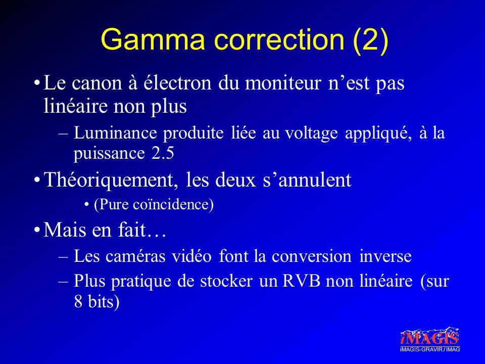 Gamma correction (2) Le canon à électron du moniteur n'est pas linéaire non plus. Luminance produite liée au voltage appliqué, à la puissance 2.5.