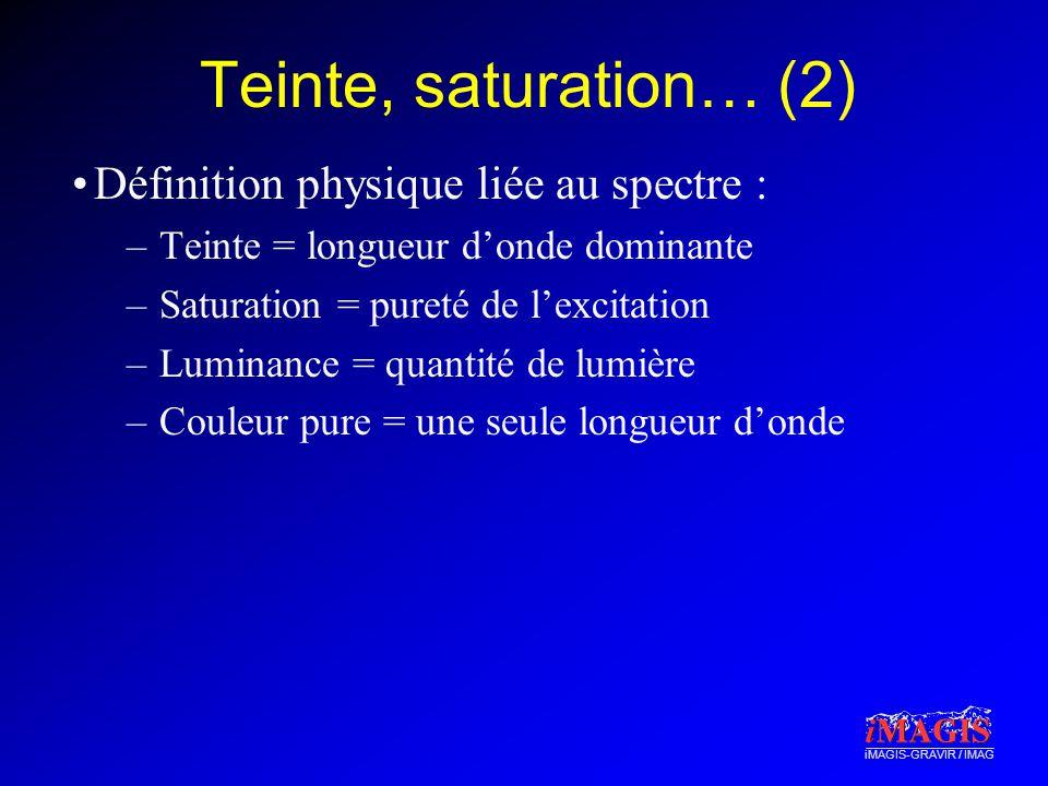 Teinte, saturation… (2) Définition physique liée au spectre :