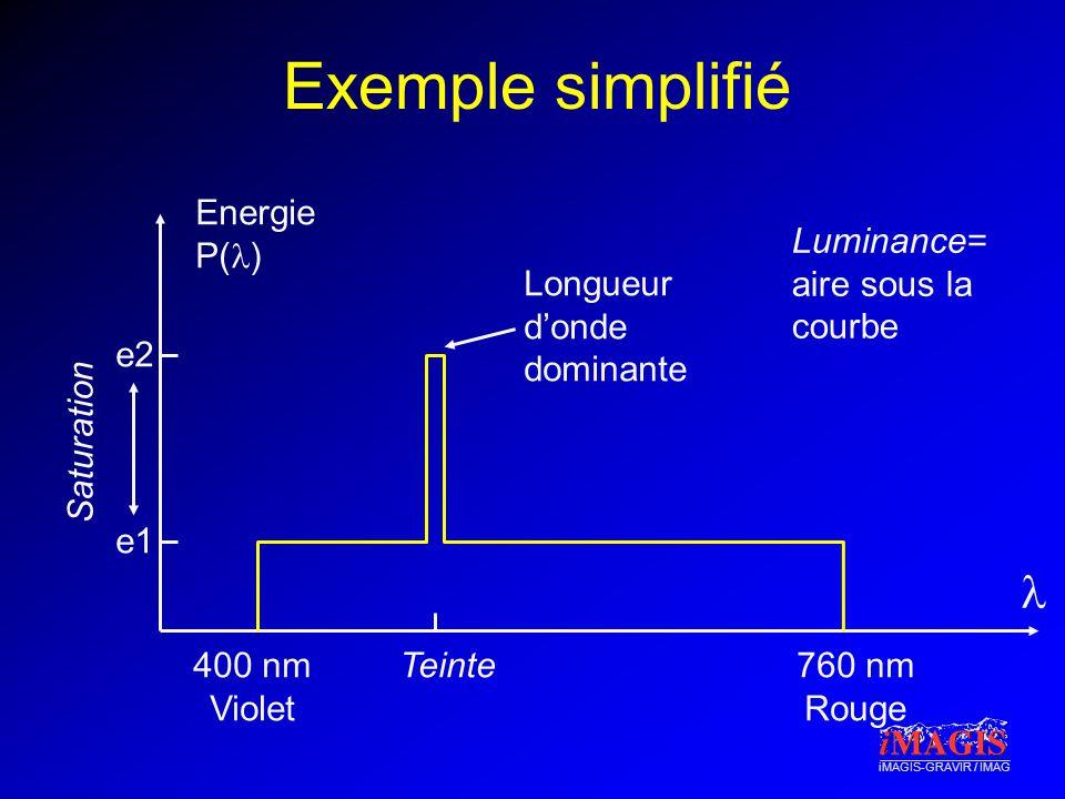 Exemple simplifié l Energie P(l) Luminance= aire sous la courbe
