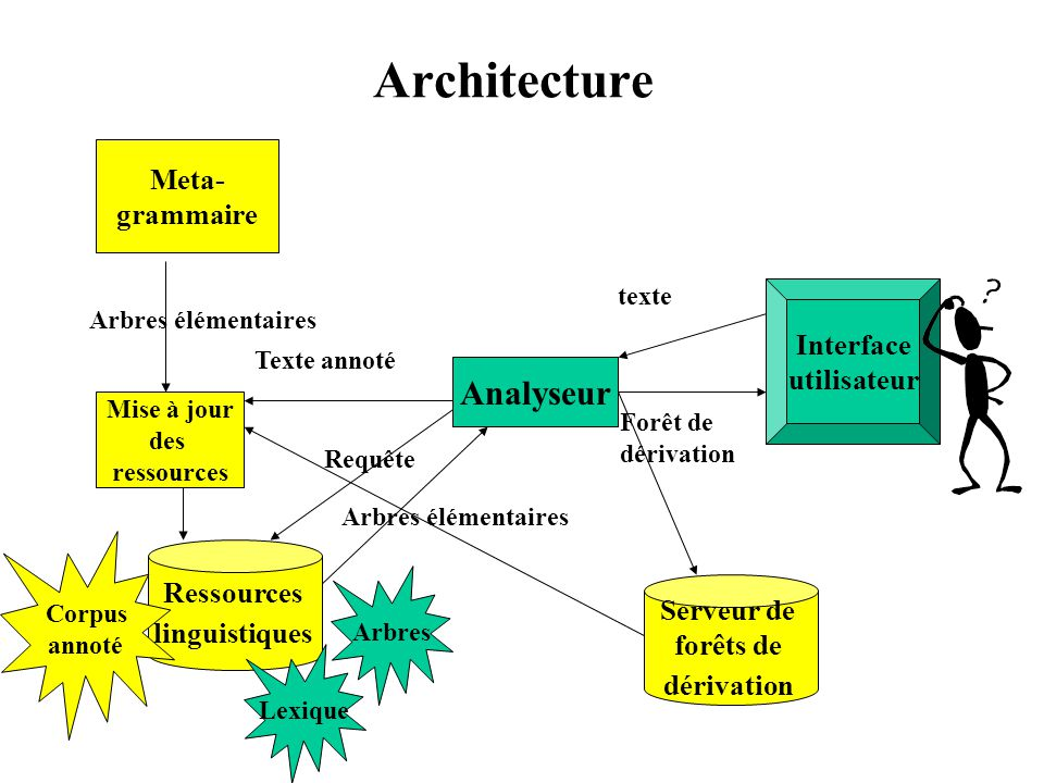 Architecture Analyseur Meta- grammaire Interface utilisateur