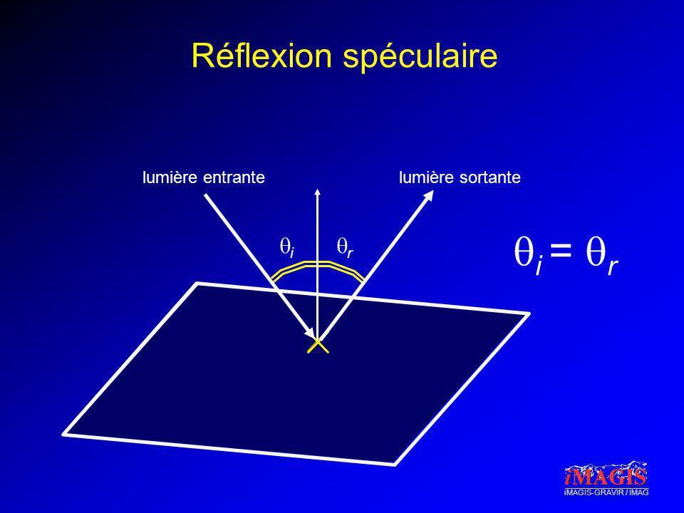 Réflexion spéculaire lumière entrante lumière sortante qi = qr qi qr