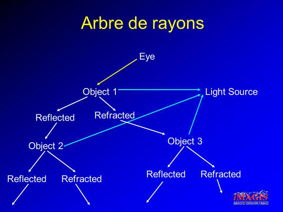 Arbre de rayons Eye Object 1 Light Source Refracted Reflected Object 3