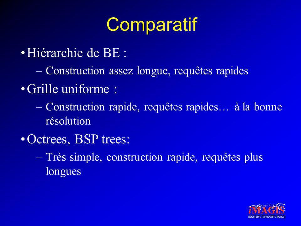 Comparatif Hiérarchie de BE : Grille uniforme : Octrees, BSP trees: