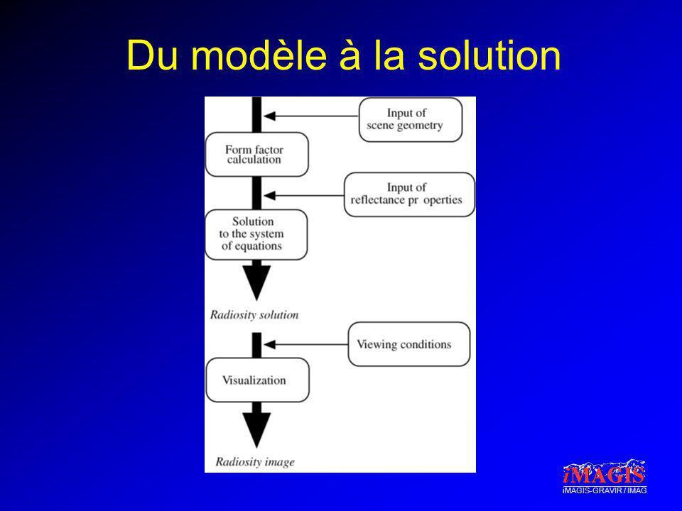Du modèle à la solution