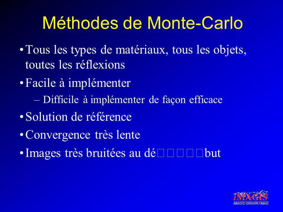 Méthodes de Monte-Carlo