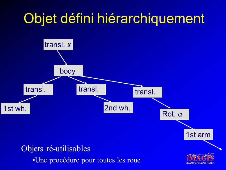 Objet défini hiérarchiquement