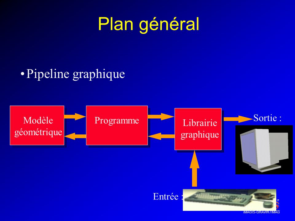 Plan général Pipeline graphique Sortie : Screen Display Modèle