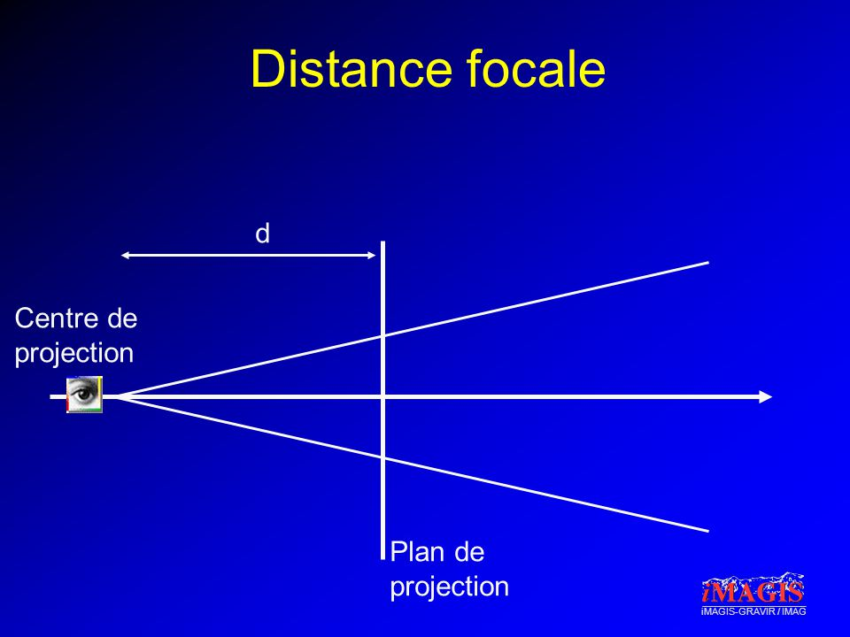 Distance focale d Centre de projection Plan de projection