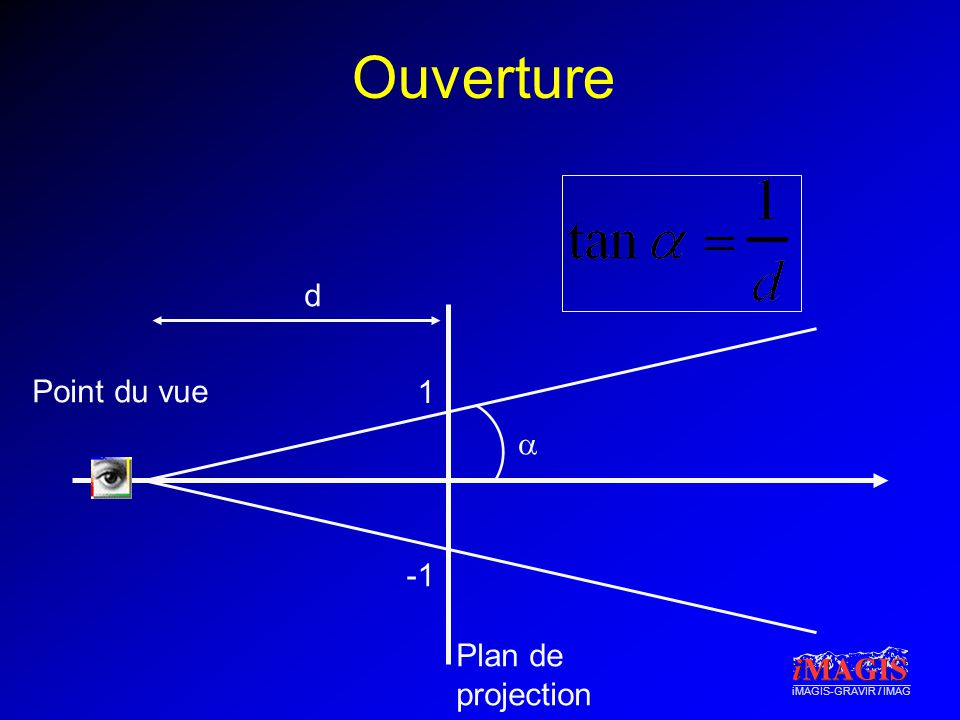 Ouverture d Point du vue 1 a -1 Plan de projection