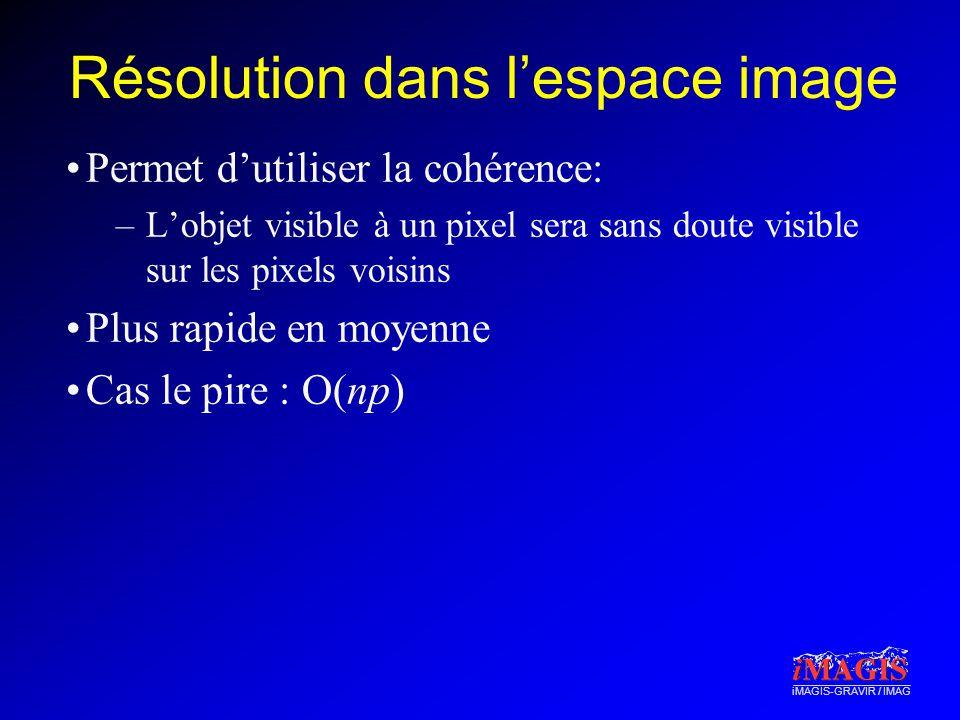 Résolution dans l'espace image