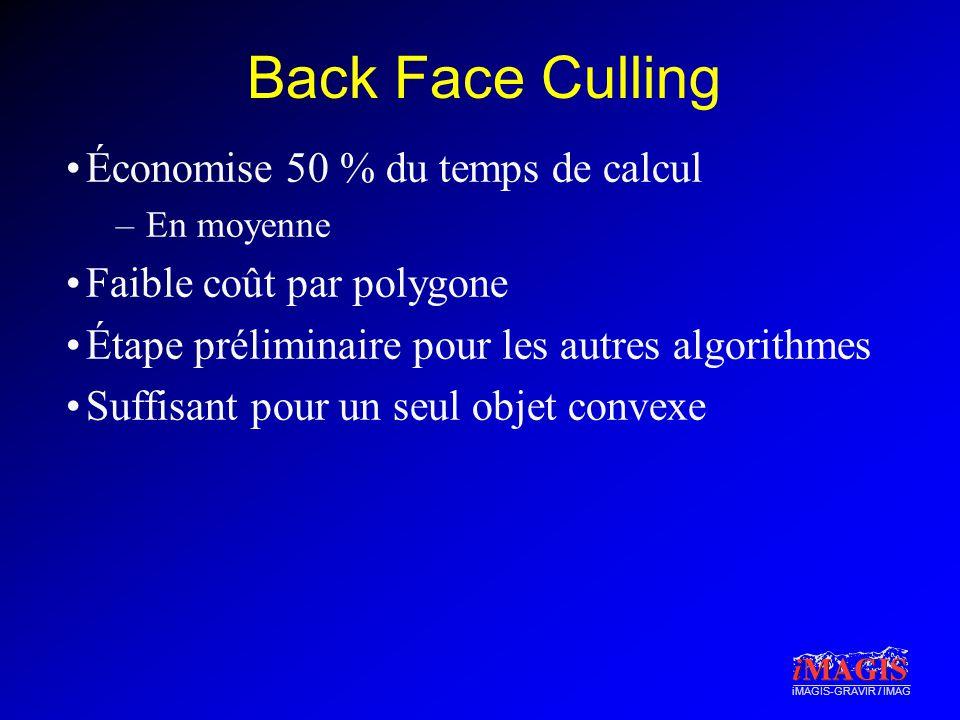 Back Face Culling Économise 50 % du temps de calcul