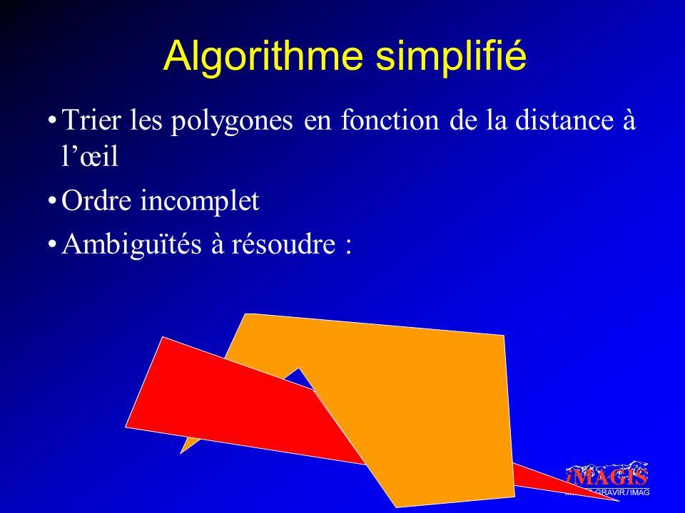 Algorithme simplifié Trier les polygones en fonction de la distance à l'œil.
