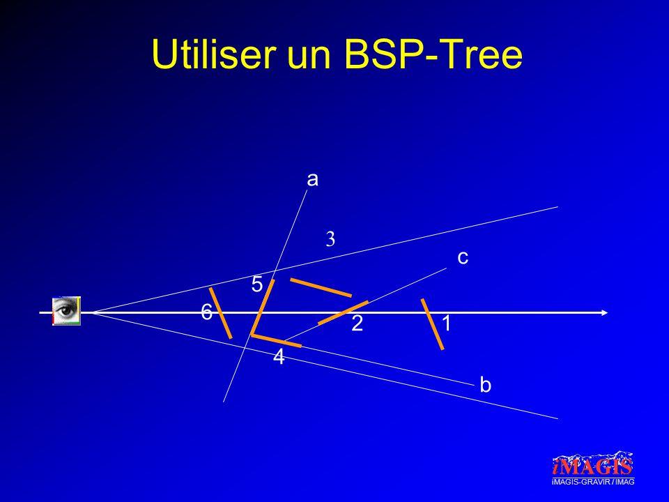 Utiliser un BSP-Tree a 3 c 5 6 2 1 4 b