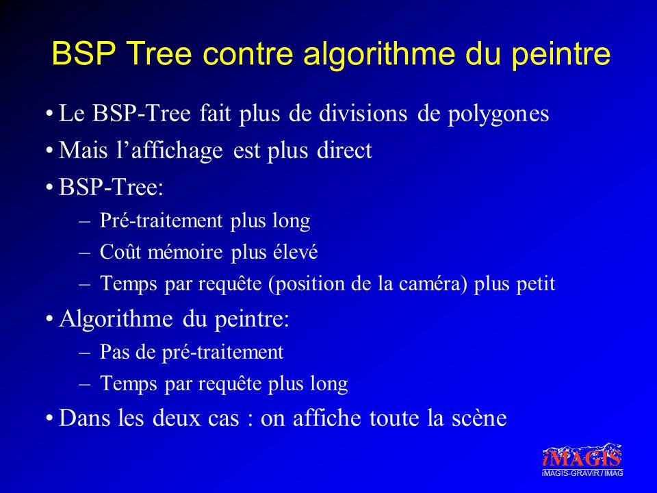 BSP Tree contre algorithme du peintre
