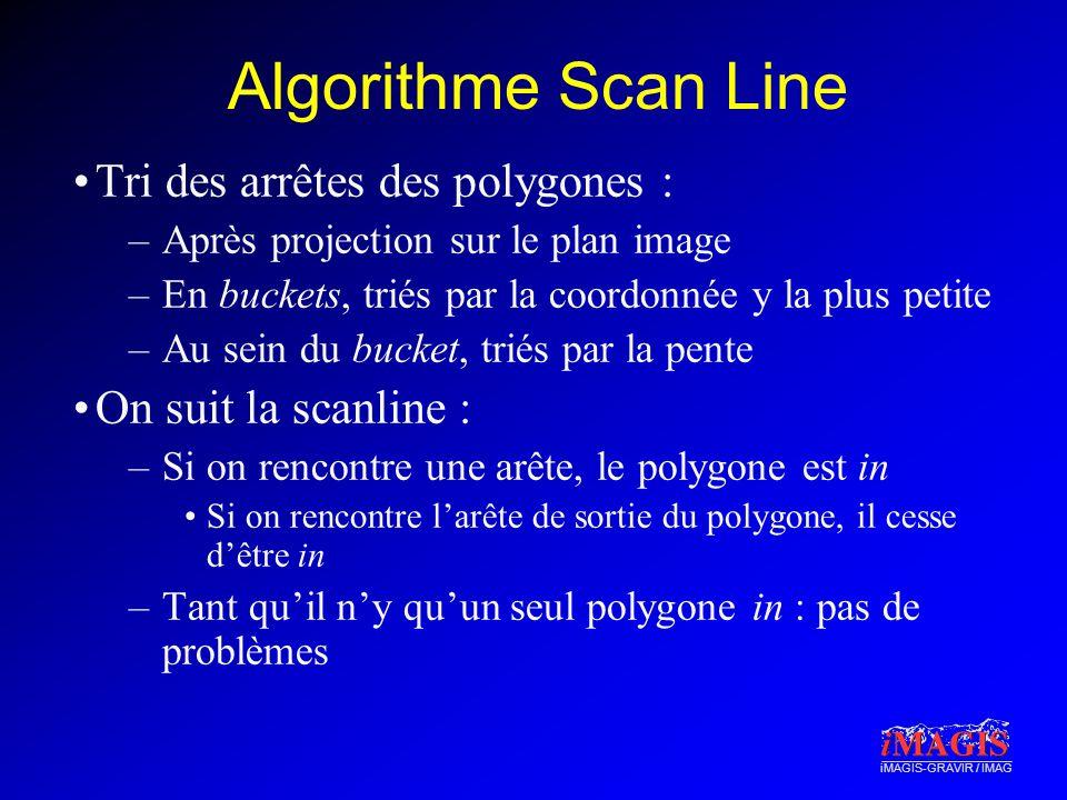 Algorithme Scan Line Tri des arrêtes des polygones :