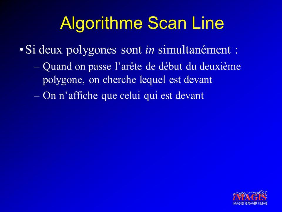 Algorithme Scan Line Si deux polygones sont in simultanément :