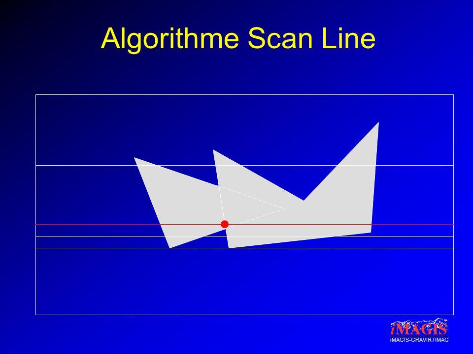 Algorithme Scan Line