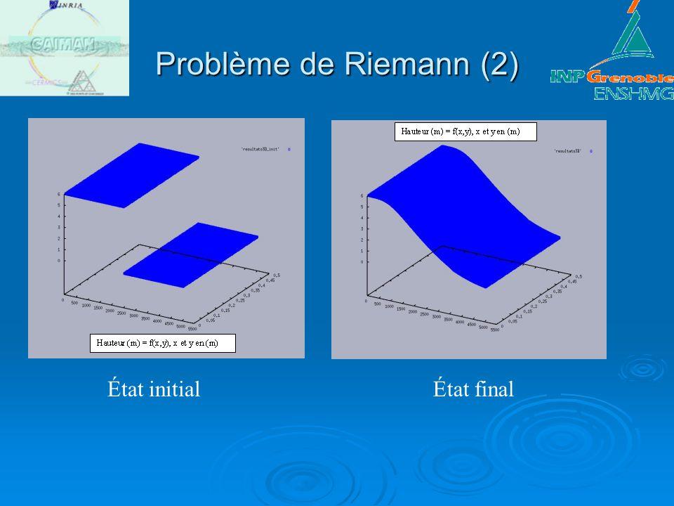 Problème de Riemann (2) État initial État final