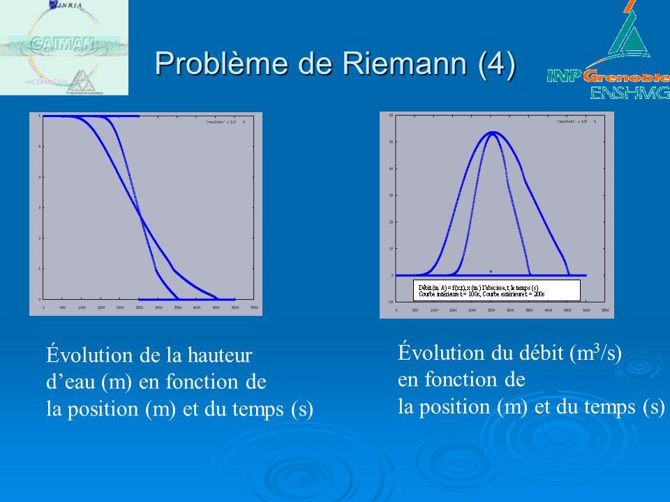 Problème de Riemann (4) Évolution de la hauteur