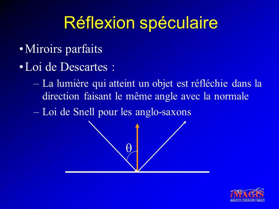 Réflexion spéculaire Miroirs parfaits Loi de Descartes : q
