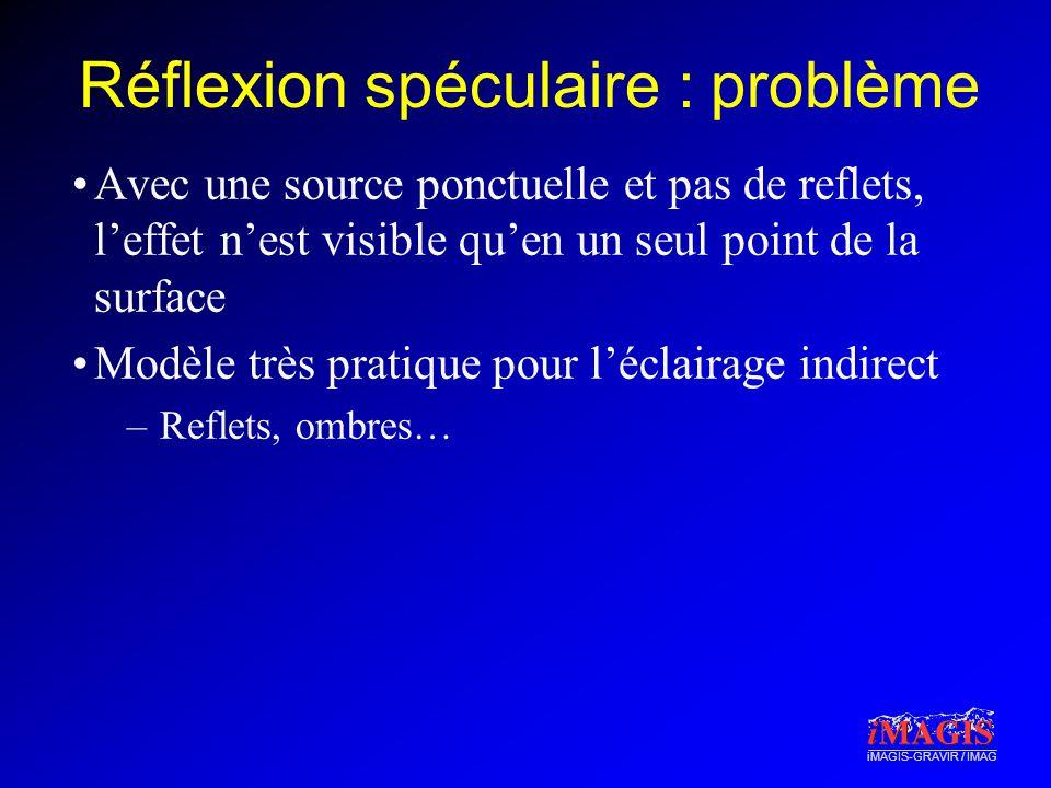 Réflexion spéculaire : problème
