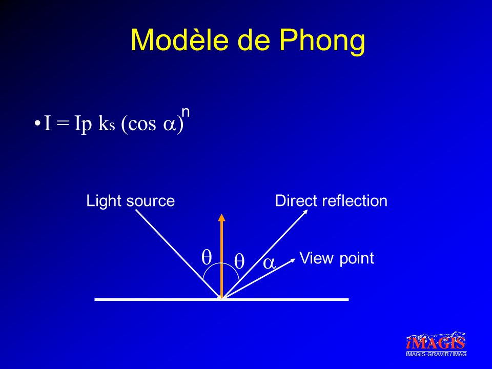 Modèle de Phong I = Ip ks (cos a) q q a n Light source