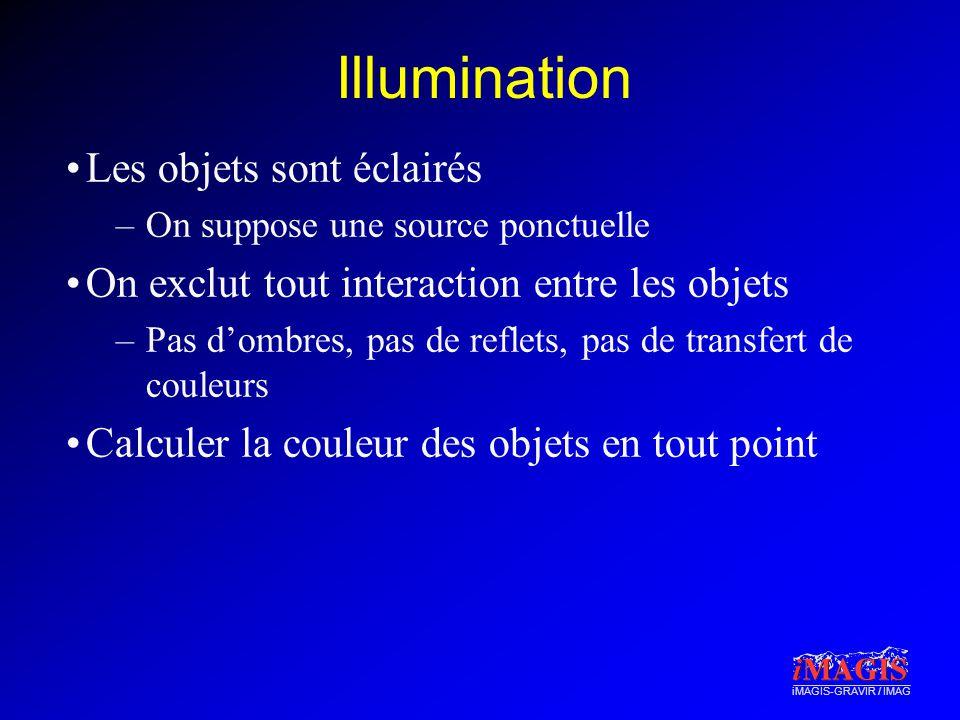 Illumination Les objets sont éclairés