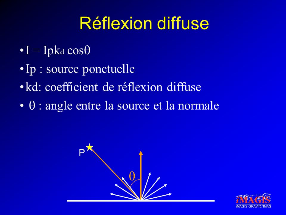 Réflexion diffuse I = Ipkd cosq Ip : source ponctuelle