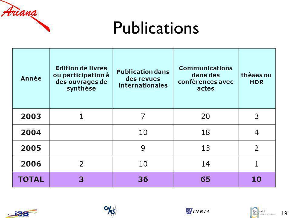 Publications Année. Edition de livres ou participation à des ouvrages de synthèse. Publication dans des revues internationales.