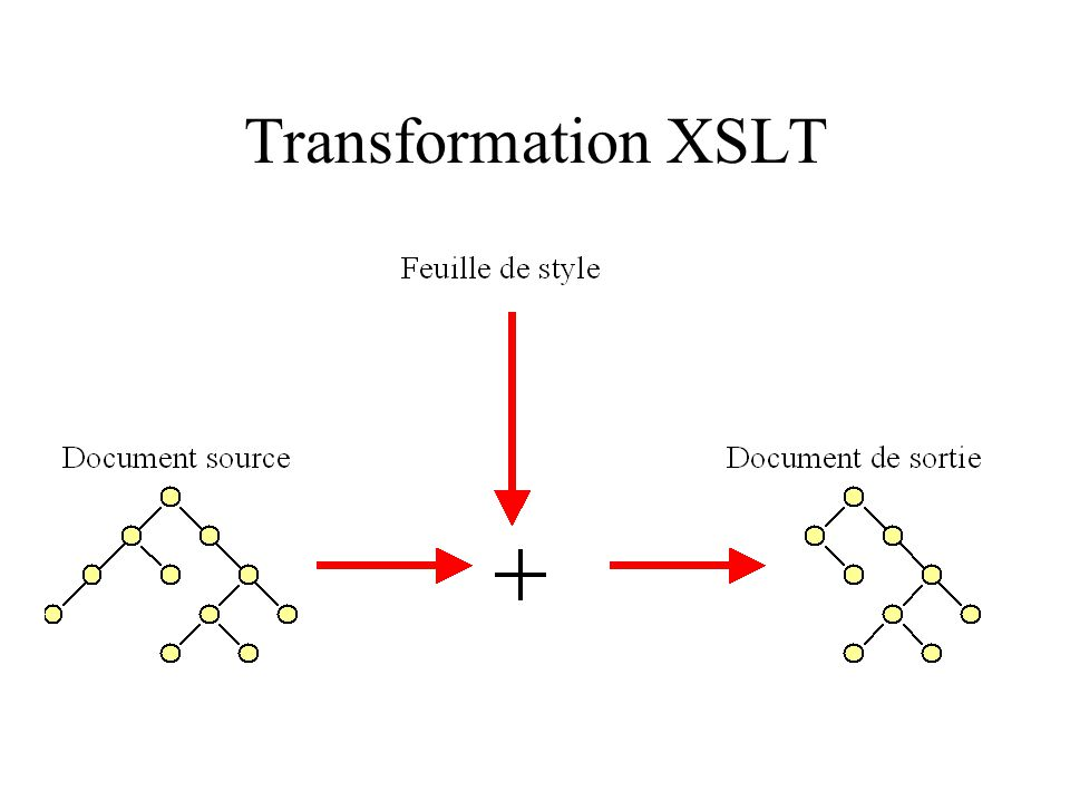 Transformation XSLT