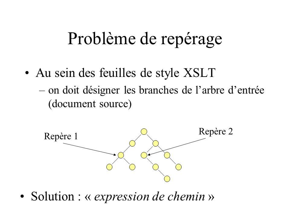 Problème de repérage Au sein des feuilles de style XSLT